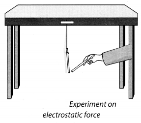 NCERT Solutions for Class 8 Science Chapter 11 Force and Pressure Activity 7