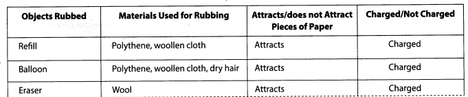 NCERT Solutions for Class 8 Science Chapter 15 Some Natural Phenomena Activity 2