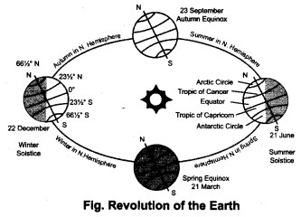 NCERT Solutions for Class 8 Science Chapter 17 Stars and The Solar System 2 Marks Q14