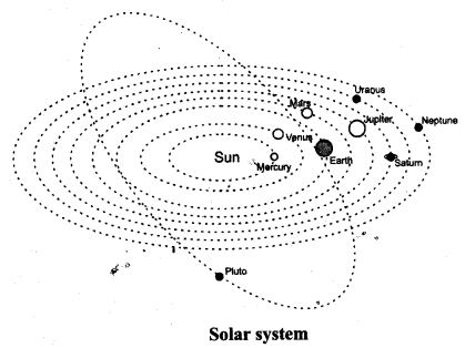 NCERT Solutions for Class 8 Science Chapter 17 Stars and The Solar System 5 Marks Q8