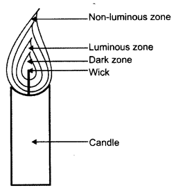 NCERT Solutions for Class 8 Science Chapter 6 Combustion and Flame 3 Marks Q4