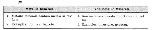 NCERT Solutions for Class 8 Social Science Geography Chapter 3 Minerals and Power Resources Q4.3