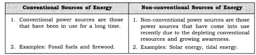 NCERT Solutions for Class 8 Social Science Geography Chapter 3 Minerals and Power Resources Q4