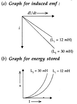 Important Questions for Class 12 Physics Chapter 6 Electromagnetic Induction Class 12 Important Questions 66
