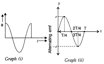 Important Questions for Class 12 Physics Chapter 7 Alternating Current Class 12 Important Questions 101