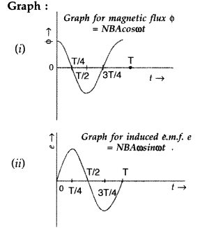 Important Questions for Class 12 Physics Chapter 7 Alternating Current Class 12 Important Questions 108