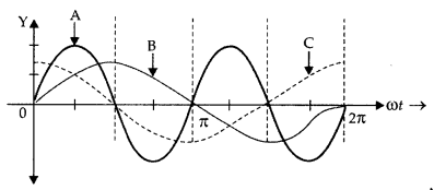 Important Questions for Class 12 Physics Chapter 7 Alternating Current Class 12 Important Questions 111
