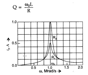 Important Questions for Class 12 Physics Chapter 7 Alternating Current Class 12 Important Questions 36
