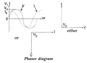 Important Questions for Class 12 Physics Chapter 7 Alternating Current Class 12 Important Questions 64