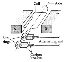 Important Questions for Class 12 Physics Chapter 7 Alternating Current Class 12 Important Questions 68