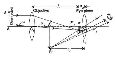 Important Questions for Class 12 Physics Chapter 9 Ray Optics and Optical Instruments Class 12 Important Questions 125