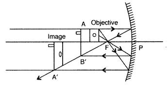Important Questions for Class 12 Physics Chapter 9 Ray Optics and Optical Instruments Class 12 Important Questions 132