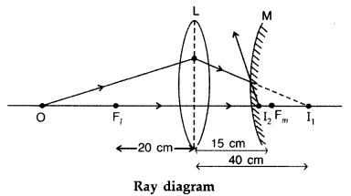 Important Questions for Class 12 Physics Chapter 9 Ray Optics and Optical Instruments Class 12 Important Questions 137