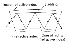 Important Questions for Class 12 Physics Chapter 9 Ray Optics and Optical Instruments Class 12 Important Questions 159