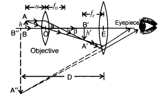Important Questions for Class 12 Physics Chapter 9 Ray Optics and Optical Instruments Class 12 Important Questions 164
