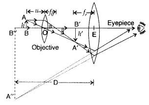 Important Questions for Class 12 Physics Chapter 9 Ray Optics and Optical Instruments Class 12 Important Questions 191