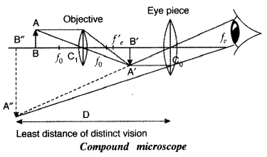 Important Questions for Class 12 Physics Chapter 9 Ray Optics and Optical Instruments Class 12 Important Questions 20