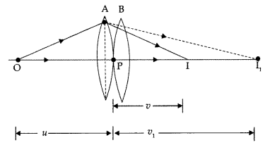 Important Questions for Class 12 Physics Chapter 9 Ray Optics and Optical Instruments Class 12 Important Questions 207