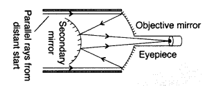 Important Questions for Class 12 Physics Chapter 9 Ray Optics and Optical Instruments Class 12 Important Questions 38