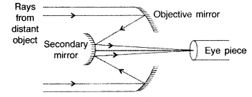 Important Questions for Class 12 Physics Chapter 9 Ray Optics and Optical Instruments Class 12 Important Questions 48.