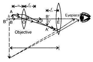 Important Questions for Class 12 Physics Chapter 9 Ray Optics and Optical Instruments Class 12 Important Questions 49