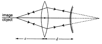 Important Questions for Class 12 Physics Chapter 9 Ray Optics and Optical Instruments Class 12 Important Questions 70