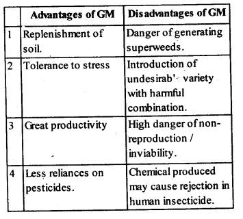NCERT Solutions For Class 12 Biology Biotechnology and its Applications Q3