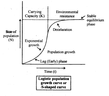 NCERT Solutions For Class 12 Biology Organisms and Populations Q16