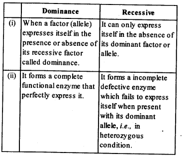 NCERT Solutions For Class 12 Biology Principles of Inheritance and Variation Q2