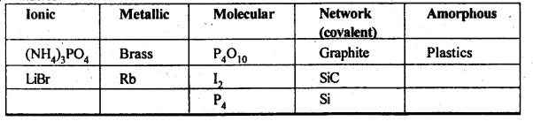 NCERT Solutions For Class 12 Chemistry Chapter 1 The Solid State Exercises Q3