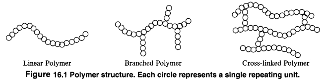 NCERT Solutions For Class 12 Chemistry Chapter 15 Polymers Intext Questions Q2
