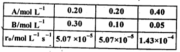 NCERT Solutions For Class 12 Chemistry Chapter 4 Chemical Kinetics Exercises Q10