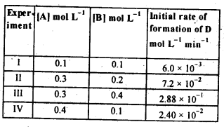 NCERT Solutions For Class 12 Chemistry Chapter 4 Chemical Kinetics Exercises Q11