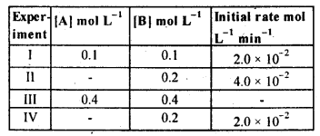 NCERT Solutions For Class 12 Chemistry Chapter 4 Chemical Kinetics Exercises Q12