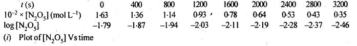 NCERT Solutions For Class 12 Chemistry Chapter 4 Chemical Kinetics Exercises Q15.1