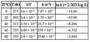 NCERT Solutions For Class 12 Chemistry Chapter 4 Chemical Kinetics Exercises Q22.1