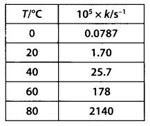 NCERT Solutions For Class 12 Chemistry Chapter 4 Chemical Kinetics Exercises Q22