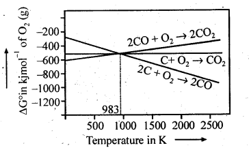NCERT Solutions For Class 12 Chemistry Chapter 6 General Principles and Processes of Isolation of Elements Exercises Q5.1