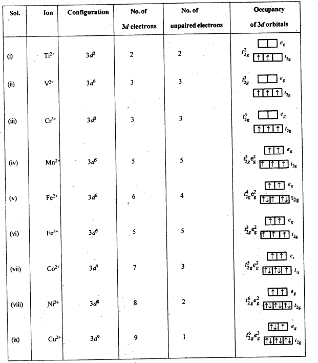 NCERT Solutions For Class 12 Chemistry Chapter 8 The d and f Block Elements Exercises Q36
