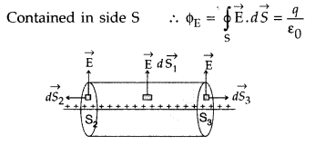 Important Questions for Class 12 Physics Chapter 1 Electric Charges and Fields Class 12 Important Questions 33
