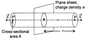 Important Questions for Class 12 Physics Chapter 1 Electric Charges and Fields Class 12 Important Questions 57