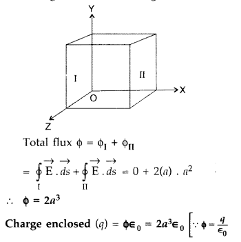 Important Questions for Class 12 Physics Chapter 1 Electric Charges and Fields Class 12 Important Questions 80