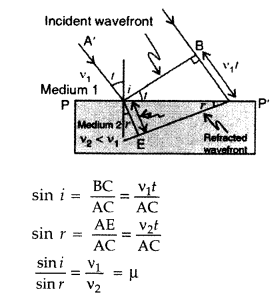 Important Questions for Class 12 Physics Chapter 10 Wave Optics Class 12 Important Questions 115