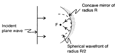 Important Questions for Class 12 Physics Chapter 10 Wave Optics Class 12 Important Questions 12