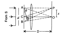 Important Questions for Class 12 Physics Chapter 10 Wave Optics Class 12 Important Questions 125