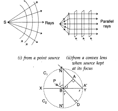Important Questions for Class 12 Physics Chapter 10 Wave Optics Class 12 Important Questions 140