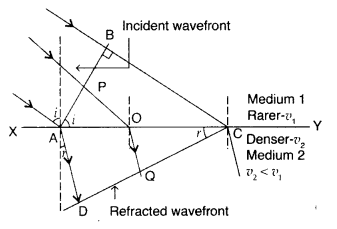 Important Questions for Class 12 Physics Chapter 10 Wave Optics Class 12 Important Questions 33