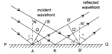 Important Questions for Class 12 Physics Chapter 10 Wave Optics Class 12 Important Questions 36