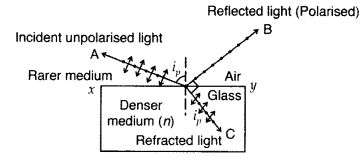 Important Questions for Class 12 Physics Chapter 10 Wave Optics Class 12 Important Questions 43