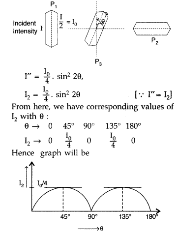 Important Questions for Class 12 Physics Chapter 10 Wave Optics Class 12 Important Questions 88